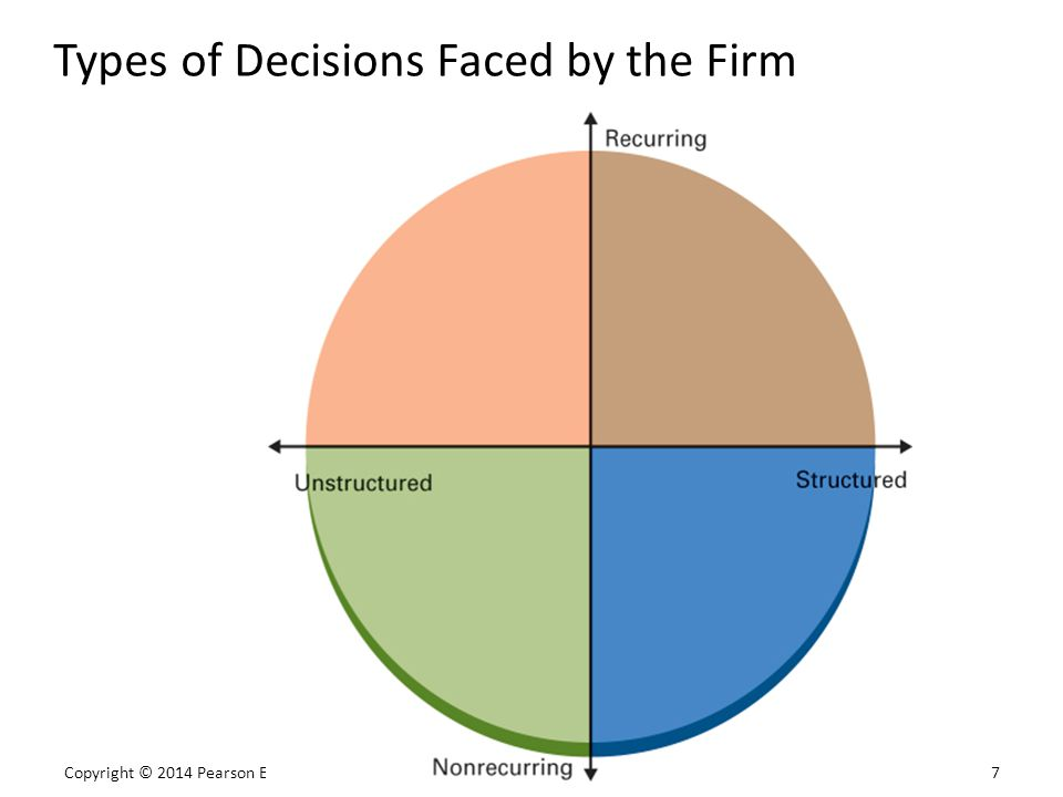 Copyright © 2014 Pearson Education, Inc. 7 Types of Decisions Faced by the Firm