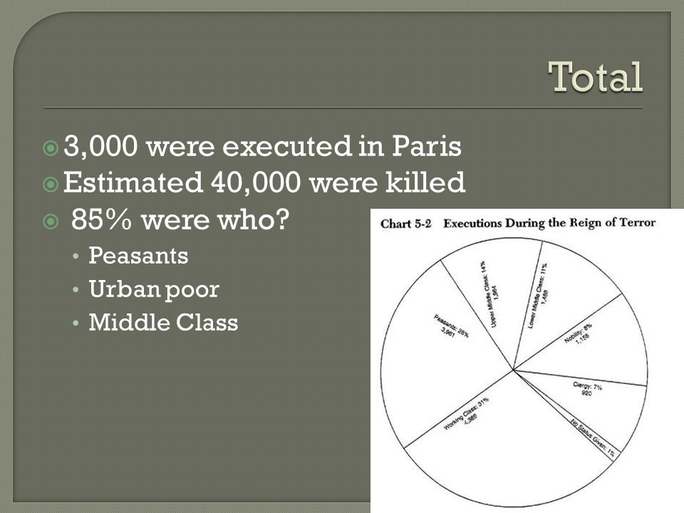  3,000 were executed in Paris  Estimated 40,000 were killed  85% were who.