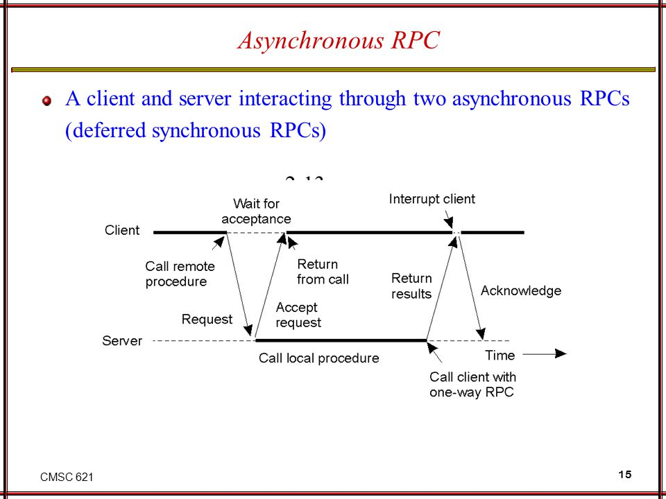 CMSC 621 15 Asynchronous RPC A client and server interacting through two asynchronous RPCs (deferred synchronous RPCs) 2-13