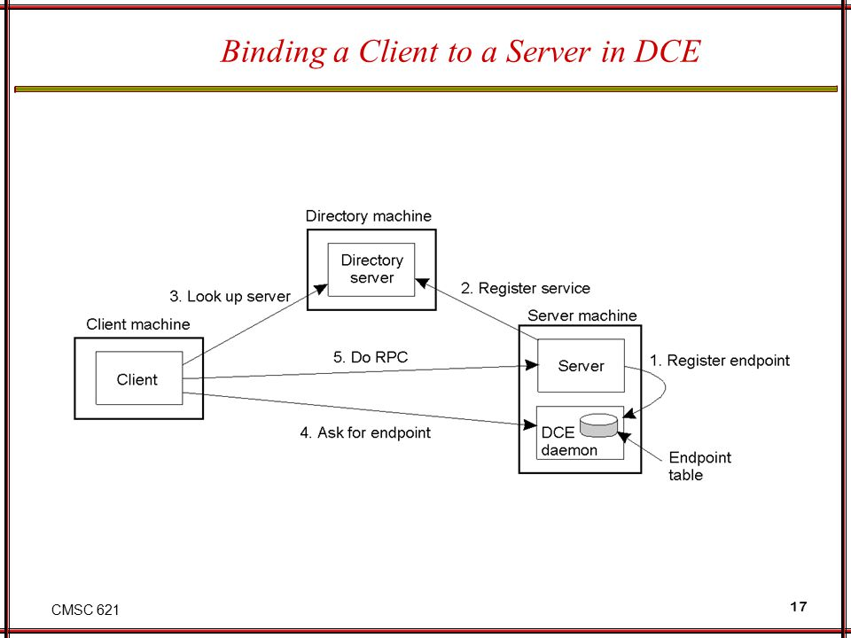 CMSC 621 17 Binding a Client to a Server in DCE 2-15