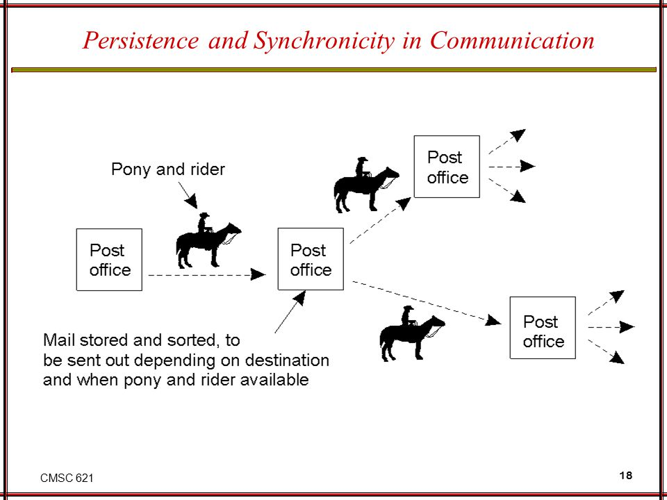 CMSC 621 18 Persistence and Synchronicity in Communication Persistent communication of letters back in the days of the Pony Express.