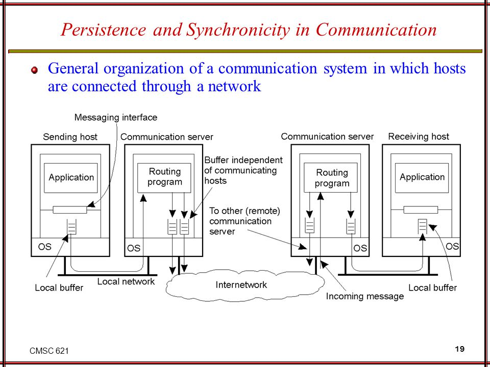CMSC 621 19 Persistence and Synchronicity in Communication General organization of a communication system in which hosts are connected through a network 2-20