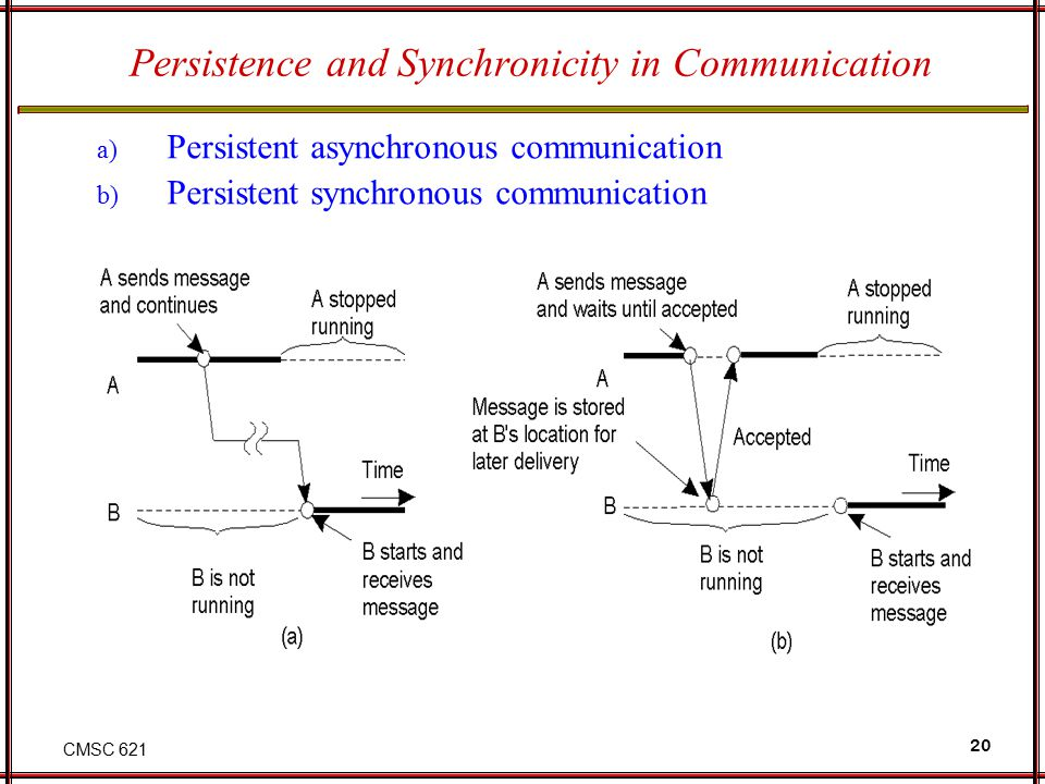 CMSC 621 20 Persistence and Synchronicity in Communication a) Persistent asynchronous communication b) Persistent synchronous communication 2-22.1