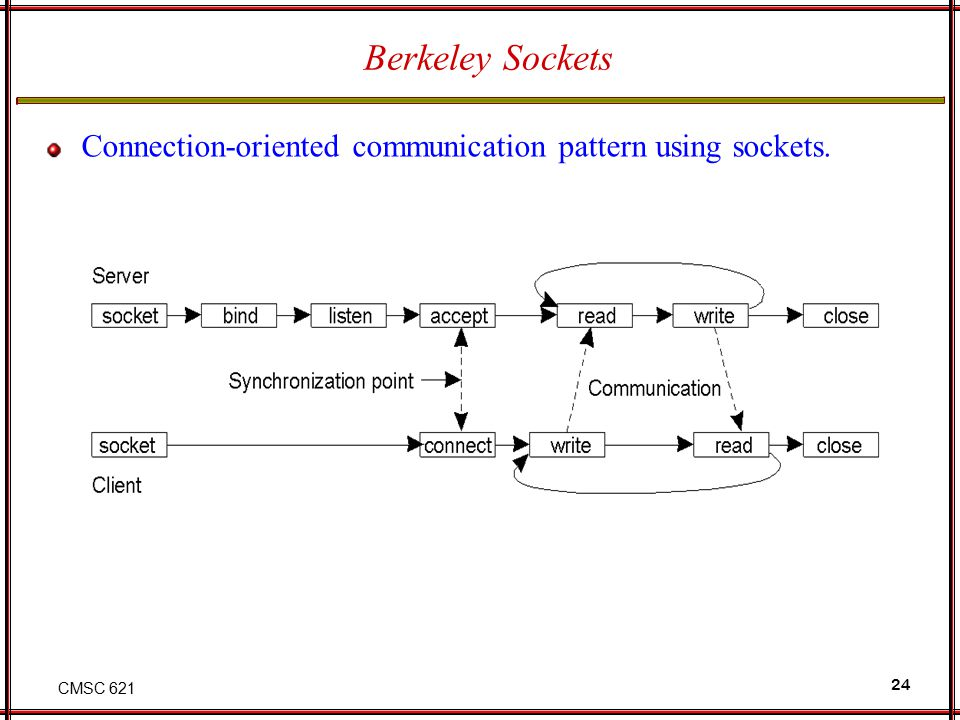 CMSC 621 24 Berkeley Sockets Connection-oriented communication pattern using sockets.
