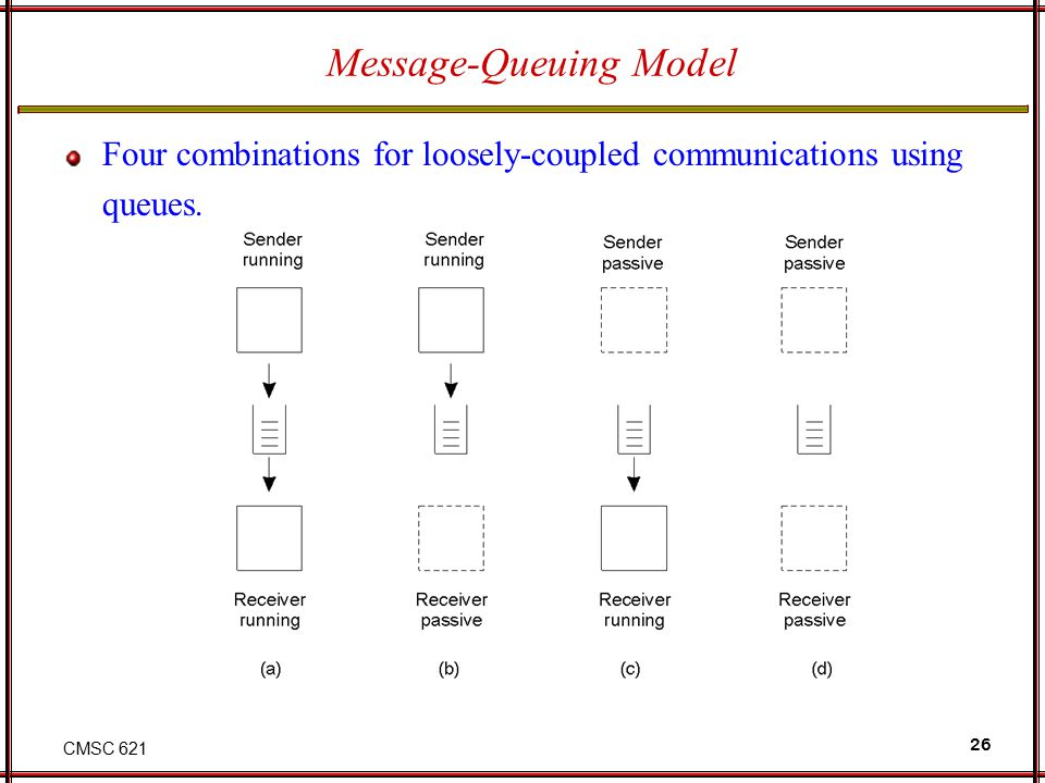 CMSC 621 26 Message-Queuing Model Four combinations for loosely-coupled communications using queues. 2-26