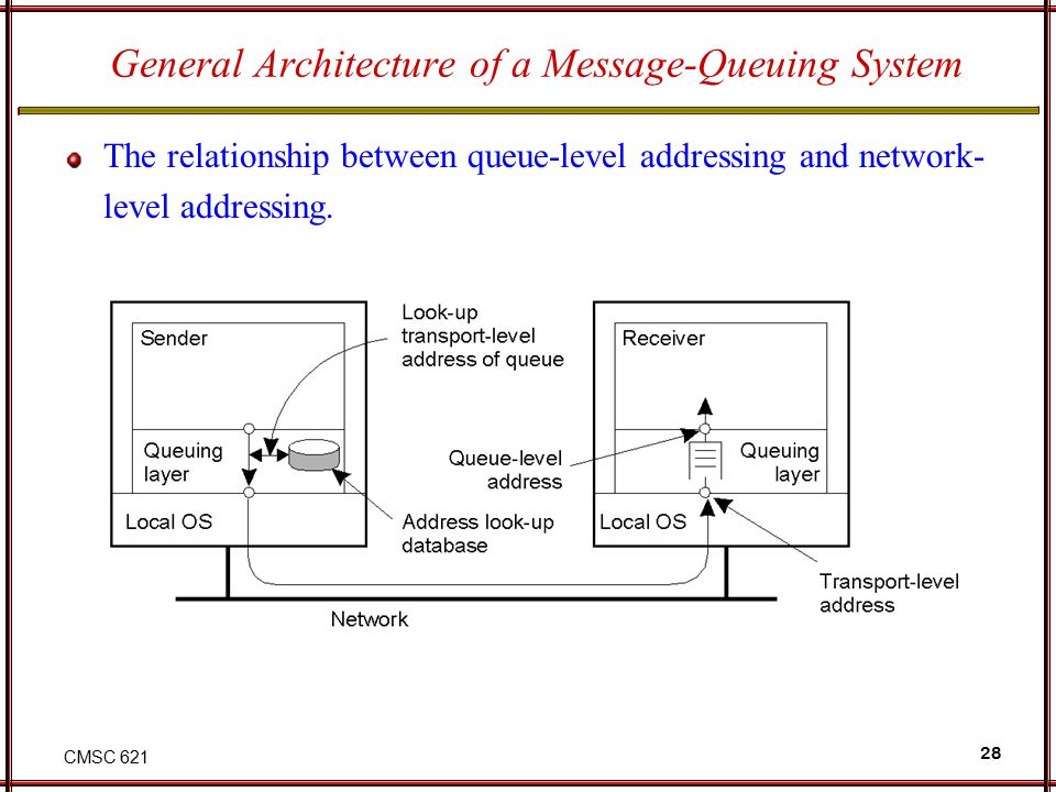 CMSC 621 28 General Architecture of a Message-Queuing System The relationship between queue-level addressing and network- level addressing.