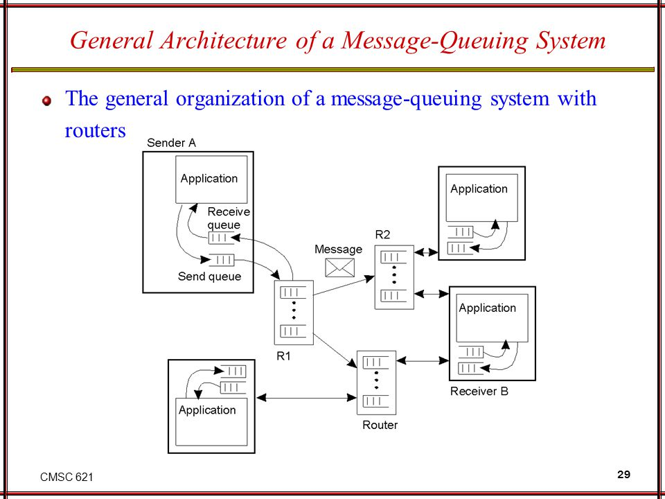 CMSC 621 29 General Architecture of a Message-Queuing System The general organization of a message-queuing system with routers. 2-29