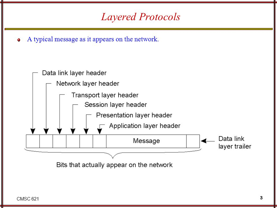 CMSC 621 3 Layered Protocols A typical message as it appears on the network. 2-2