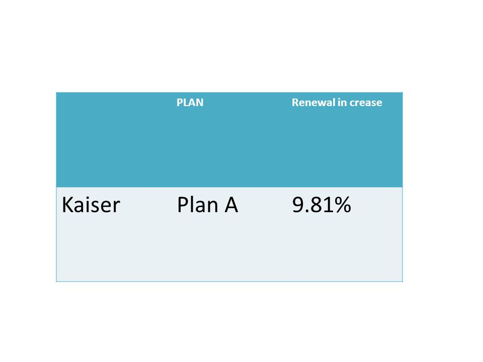 PLANRenewal in crease KaiserPlan A9.81%