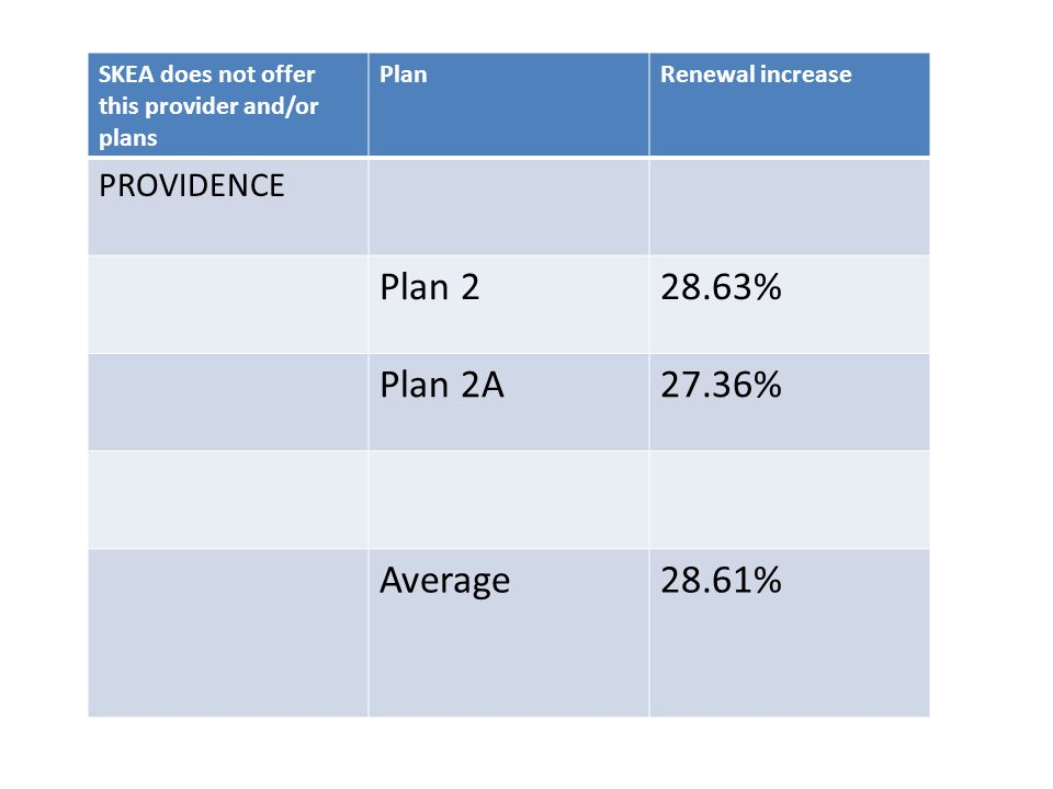 SKEA does not offer this provider and/or plans PlanRenewal increase PROVIDENCE Plan 228.63% Plan 2A27.36% Average28.61%