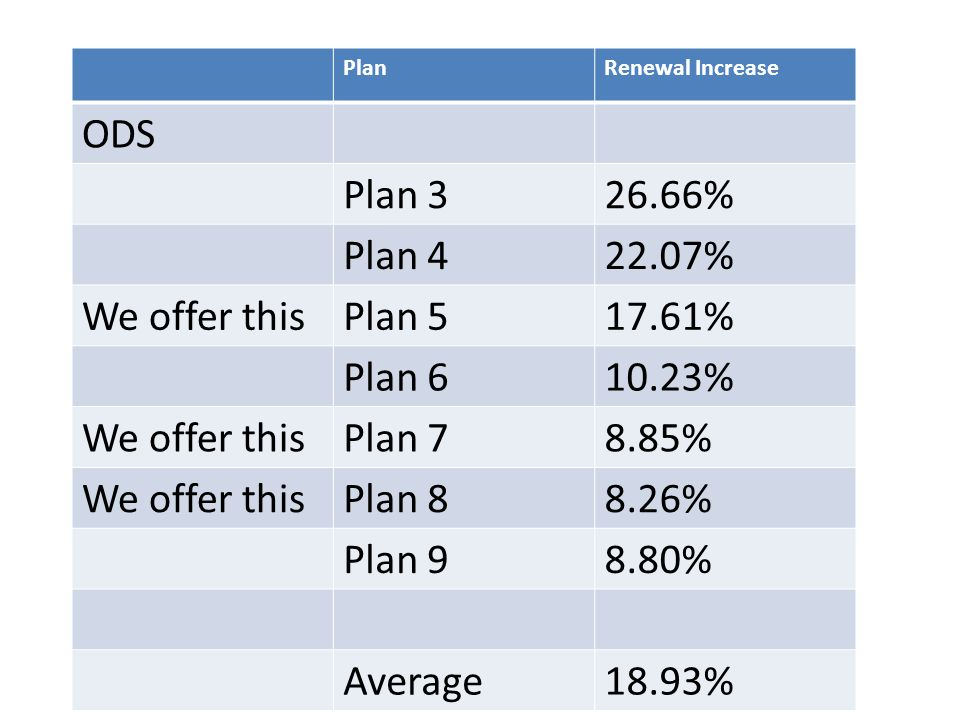 PlanRenewal Increase ODS Plan 326.66% Plan 422.07% We offer thisPlan 517.61% Plan 610.23% We offer thisPlan 78.85% We offer thisPlan 88.26% Plan 98.80% Average18.93%