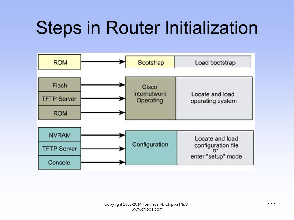 Copyright 2008-2014 Kenneth M. Chipps Ph.D. www.chipps.com 111 Steps in Router Initialization