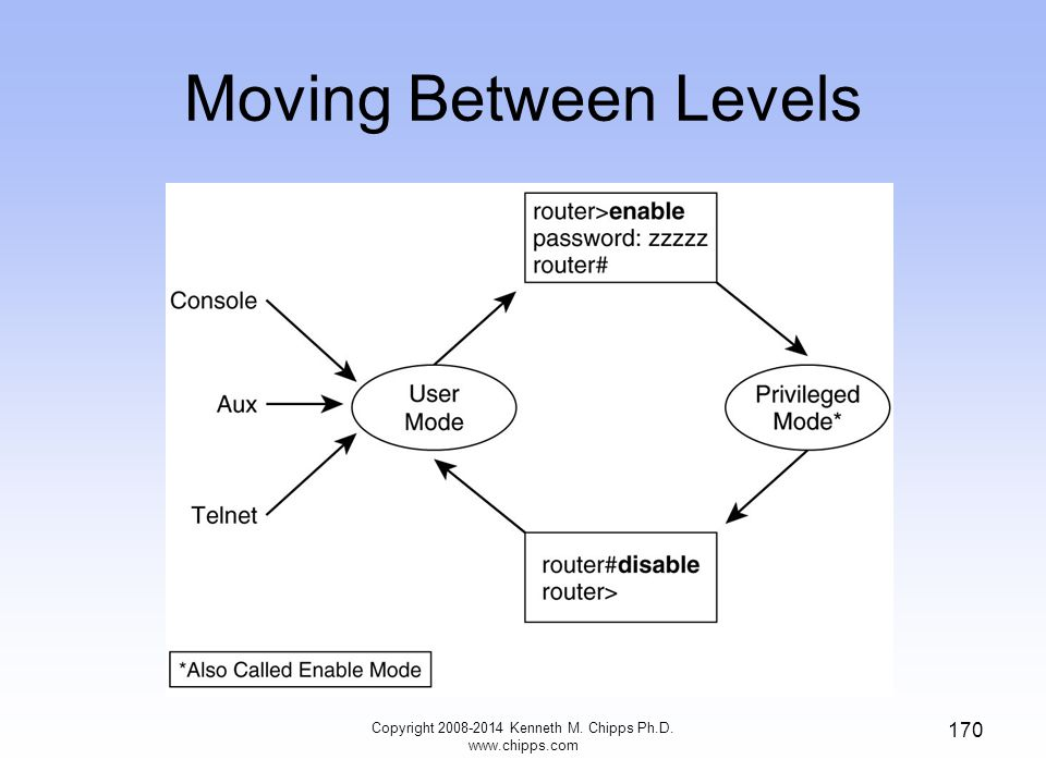 Moving Between Levels Copyright 2008-2014 Kenneth M. Chipps Ph.D. www.chipps.com 170