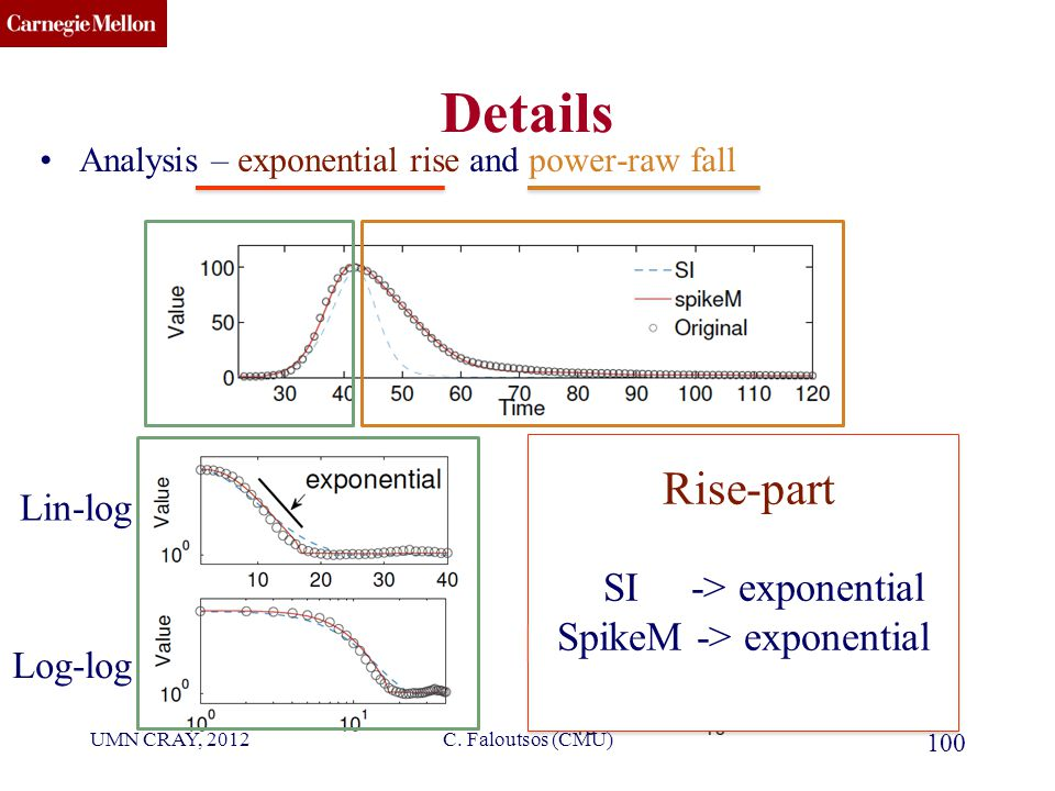 CMU SCS Details Analysis – exponential rise and power-raw fall 100 Lin-log Log-log Rise-part SI -> exponential SpikeM -> exponential Rise-part SI -> exponential SpikeM -> exponential C.