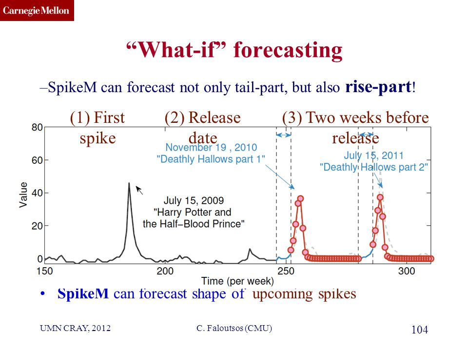 CMU SCS What-if forecasting 104 –SpikeM can forecast not only tail-part, but also rise-part .