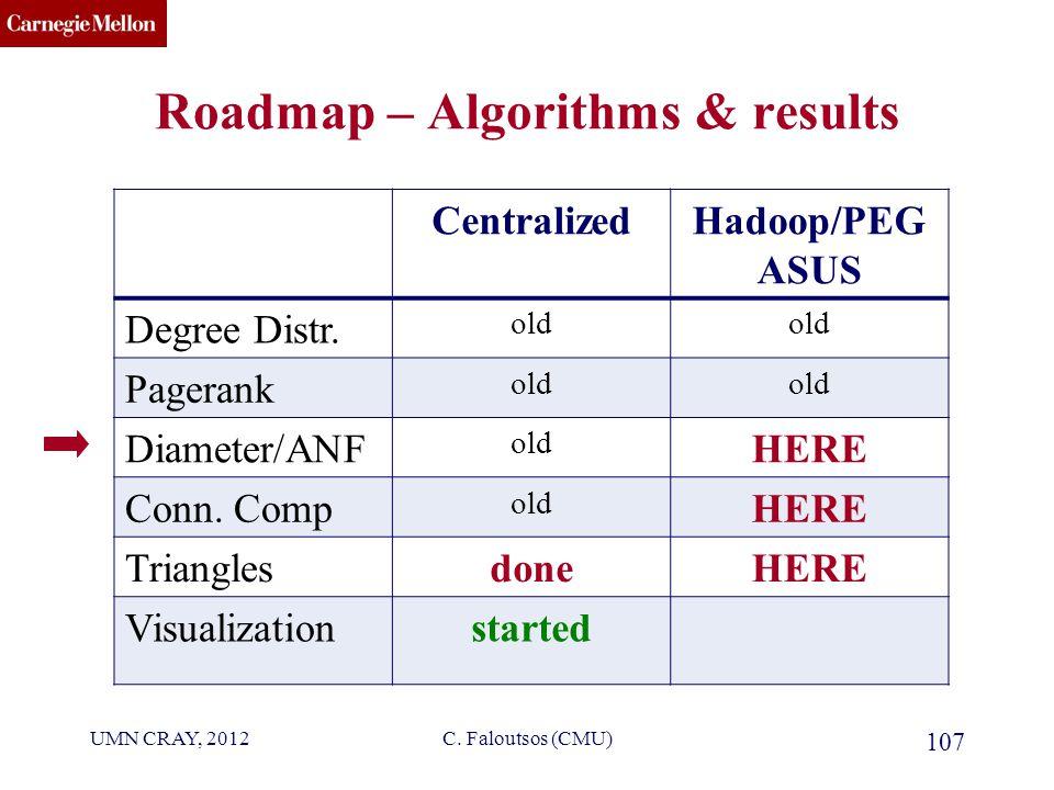 CMU SCS C. Faloutsos (CMU) 107 CentralizedHadoop/PEG ASUS Degree Distr.