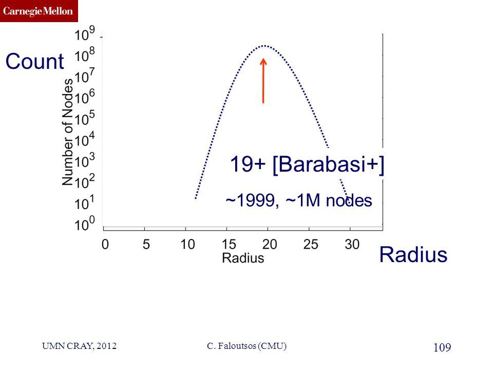 CMU SCS 19+ [Barabasi+] 109 C. Faloutsos (CMU) Radius Count UMN CRAY, 2012 ~1999, ~1M nodes