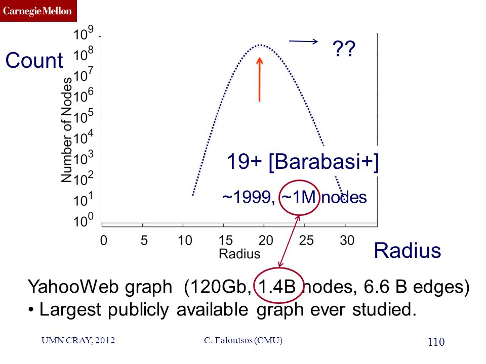 CMU SCS YahooWeb graph (120Gb, 1.4B nodes, 6.6 B edges) Largest publicly available graph ever studied.