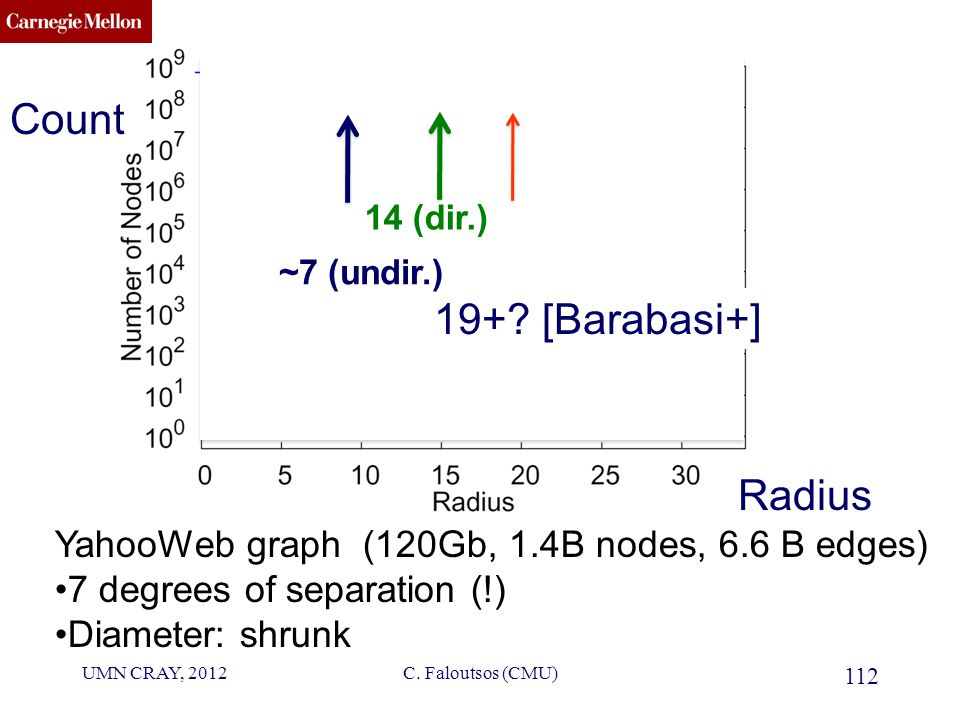 CMU SCS YahooWeb graph (120Gb, 1.4B nodes, 6.6 B edges) 7 degrees of separation (!) Diameter: shrunk .