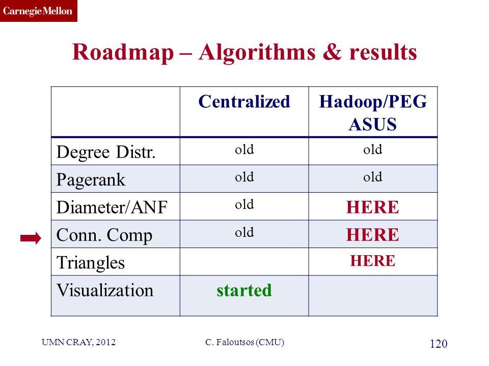 CMU SCS C. Faloutsos (CMU) 120 CentralizedHadoop/PEG ASUS Degree Distr.