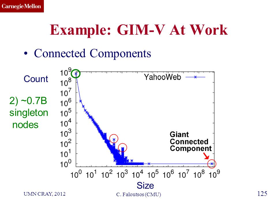 CMU SCS 125 Example: GIM-V At Work Connected Components Size Count C.