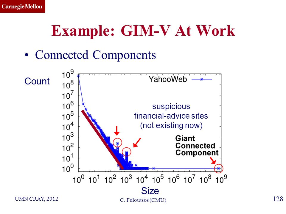 CMU SCS 128 Example: GIM-V At Work Connected Components Size Count suspicious financial-advice sites (not existing now) C.