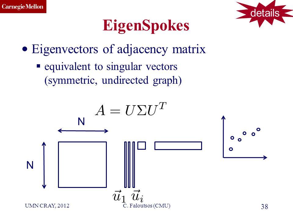 CMU SCS EigenSpokes Eigenvectors of adjacency matrix  equivalent to singular vectors (symmetric, undirected graph) 38 C.