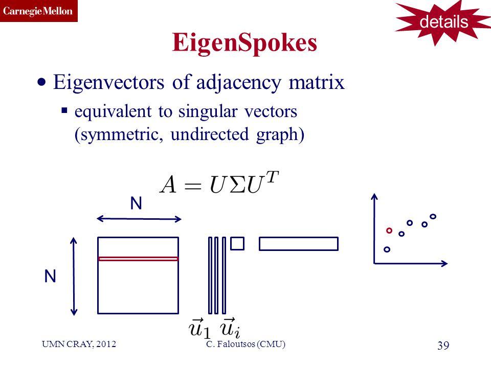 CMU SCS EigenSpokes Eigenvectors of adjacency matrix  equivalent to singular vectors (symmetric, undirected graph) 39 C.