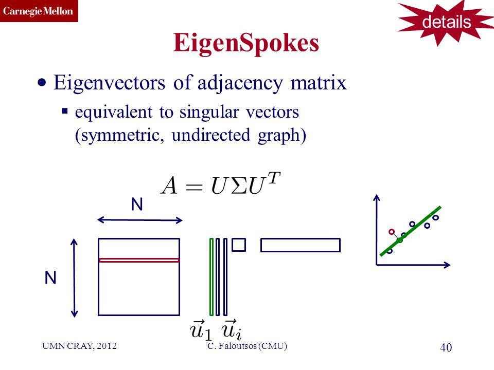 CMU SCS EigenSpokes Eigenvectors of adjacency matrix  equivalent to singular vectors (symmetric, undirected graph) 40 C.