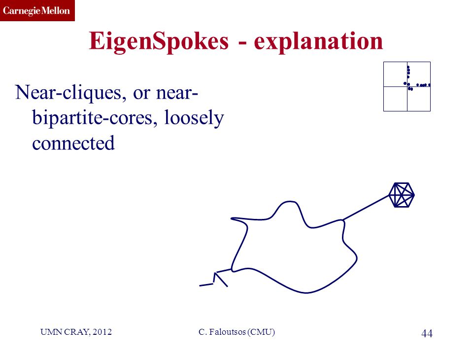CMU SCS EigenSpokes - explanation Near-cliques, or near- bipartite-cores, loosely connected 44 C.