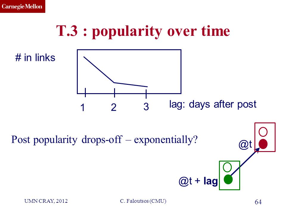 CMU SCS C. Faloutsos (CMU) 64 T.3 : popularity over time Post popularity drops-off – exponentially.