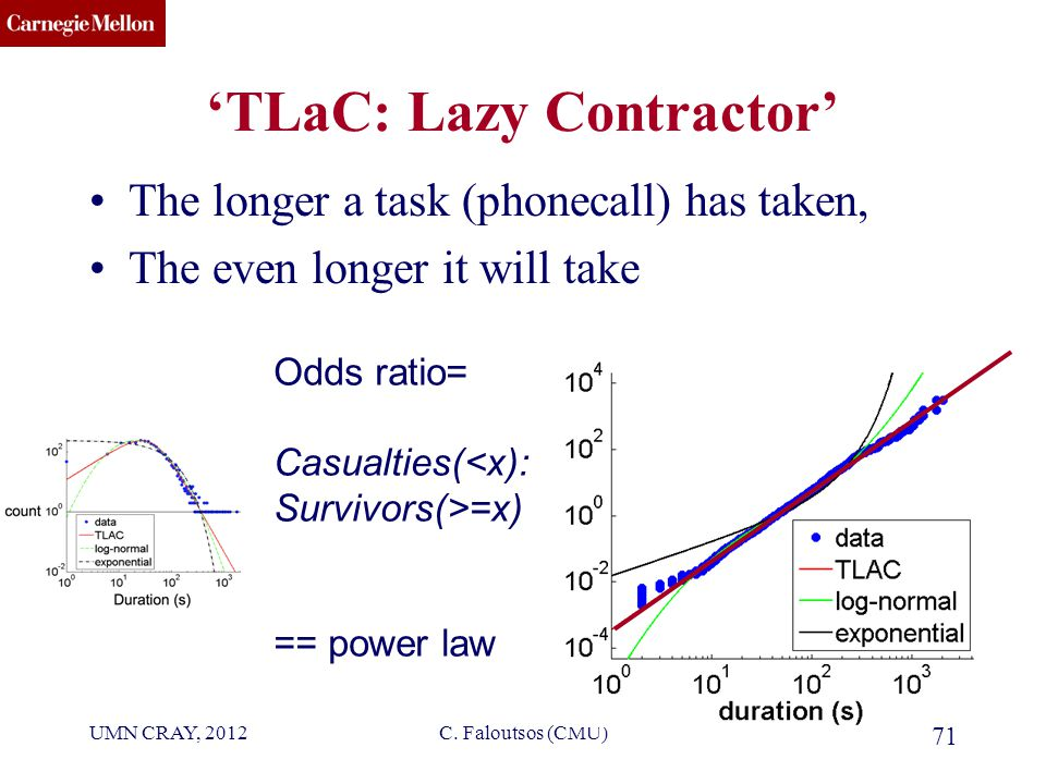 CMU SCS 'TLaC: Lazy Contractor' The longer a task (phonecall) has taken, The even longer it will take UMN CRAY, 2012C.
