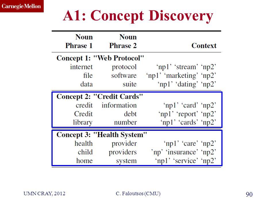 CMU SCS A1: Concept Discovery UMN CRAY, 2012 90 C. Faloutsos (CMU)