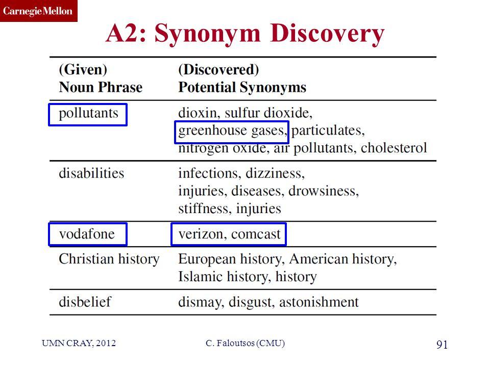 CMU SCS A2: Synonym Discovery UMN CRAY, 2012 91 C. Faloutsos (CMU)