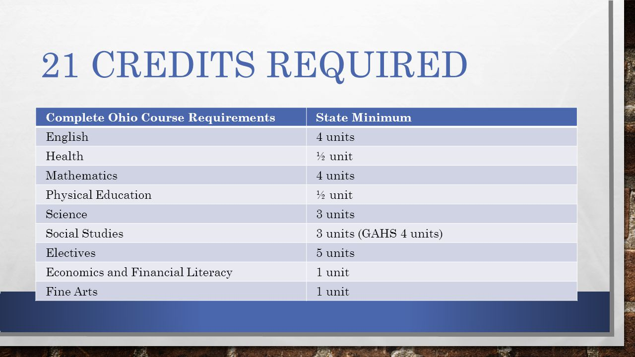 21 CREDITS REQUIRED Complete Ohio Course RequirementsState Minimum English4 units Health½ unit Mathematics4 units Physical Education½ unit Science3 units Social Studies3 units (GAHS 4 units) Electives5 units Economics and Financial Literacy1 unit Fine Arts1 unit