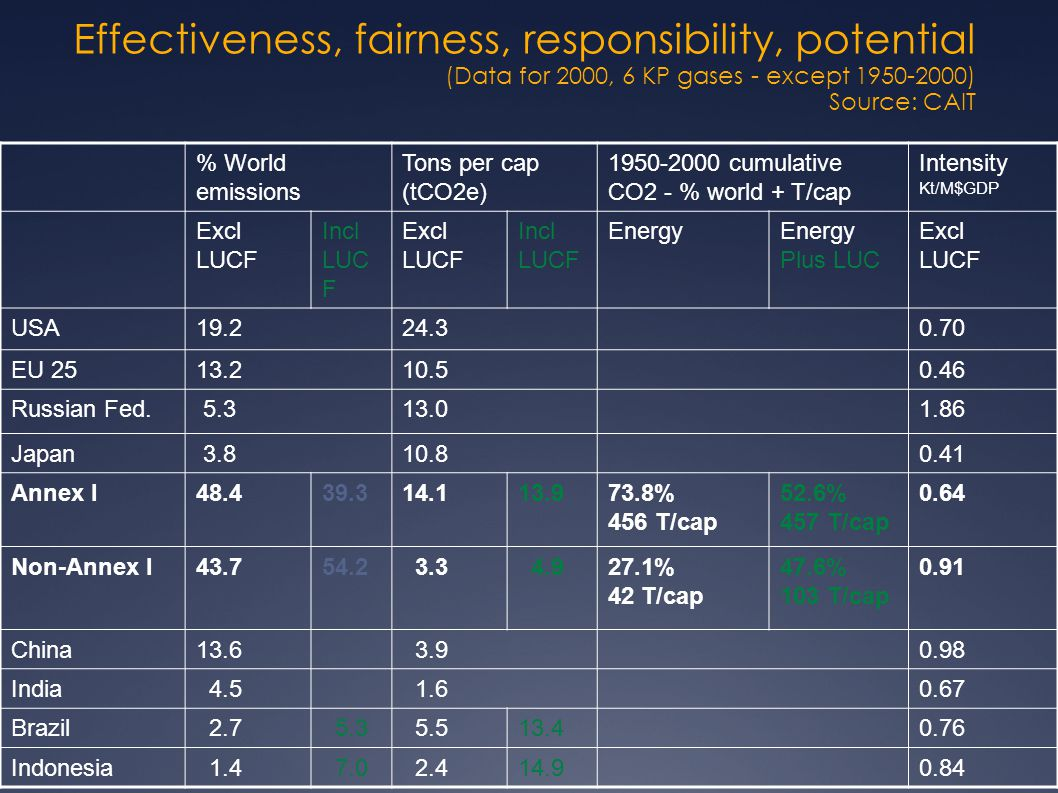 Effectiveness, fairness, responsibility, potential (Data for 2000, 6 KP gases - except 1950-2000) Source: CAIT % World emissions Tons per cap (tCO2e) 1950-2000 cumulative CO2 - % world + T/cap Intensity Kt/M$GDP Excl LUCF Incl LUC F Excl LUCF Incl LUCF Energy Plus LUC Excl LUCF USA19.224.30.70 EU 2513.210.50.46 Russian Fed.