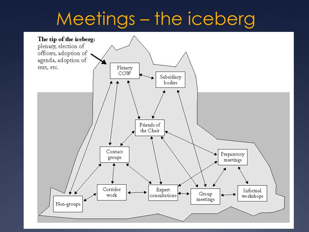 Meetings – the iceberg