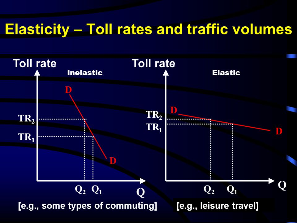 Elasticity – Toll rates and traffic volumes Toll rate Q Q D D TR 2 Q2Q2 InelasticElastic Q2Q2 Q1Q1 [e.g., some types of commuting][e.g., leisure travel] D D Toll rate TR 1 TR 2 TR 1 Q1Q1