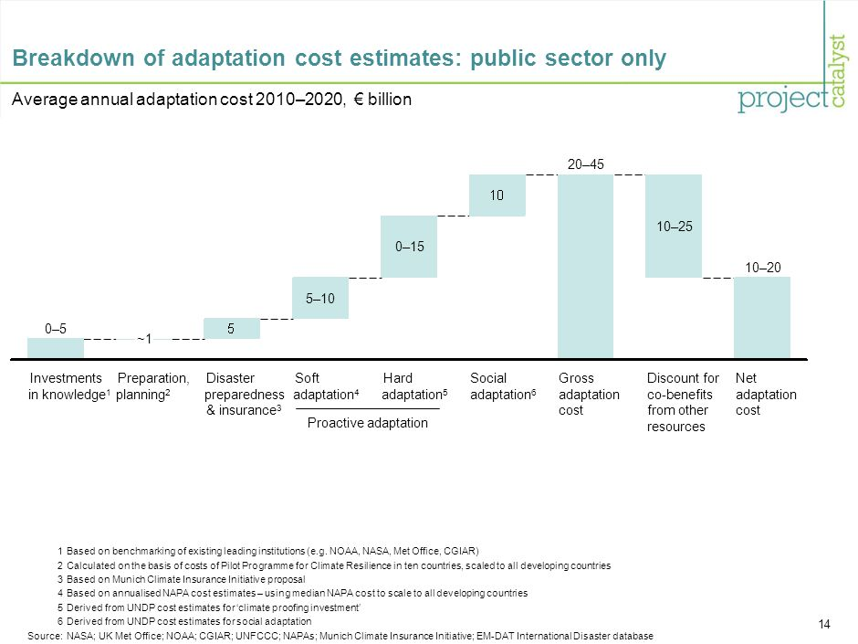 14 Breakdown of adaptation cost estimates: public sector only Average annual adaptation cost 2010–2020, € billion Net adaptation cost 10–20 Discount for co-benefits from other resources 10–25 Gross adaptation cost 20–45 Social adaptation 6 Hard adaptation 5 0–15 Soft adaptation 4 5–10 Disaster preparedness & insurance 3 Preparation, planningPreparation, planning 2 ~1 Investments in knowledge 1 0–5 1Based on benchmarking of existing leading institutions (e.g.
