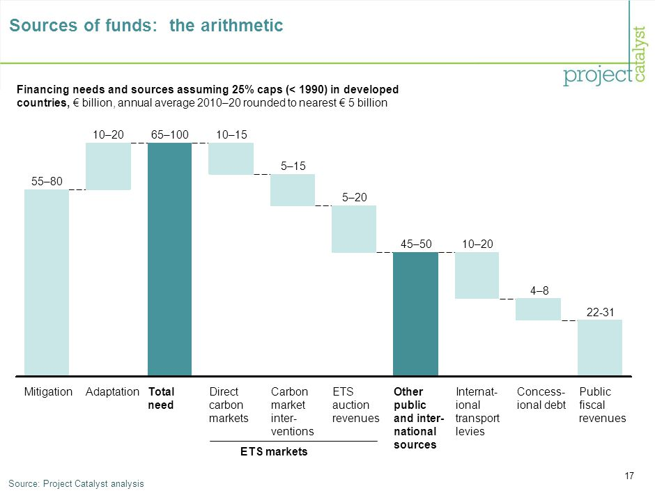 17 Sources of funds: the arithmetic Financing needs and sources assuming 25% caps (< 1990) in developed countries, € billion, annual average 2010–20 rounded to nearest € 5 billion 22-31 Public fiscal revenues Internat- ional transport levies 4–8 Concess- ional debt 10–20 Other public and inter- national sources 45–50 ETS auction revenues 5–20 Carbon market inter- ventions 5–15 Direct carbon markets 10–15 Total need 65–100 Adaptation 10–20 Mitigation 55–80 ETS markets Source:Project Catalyst analysis