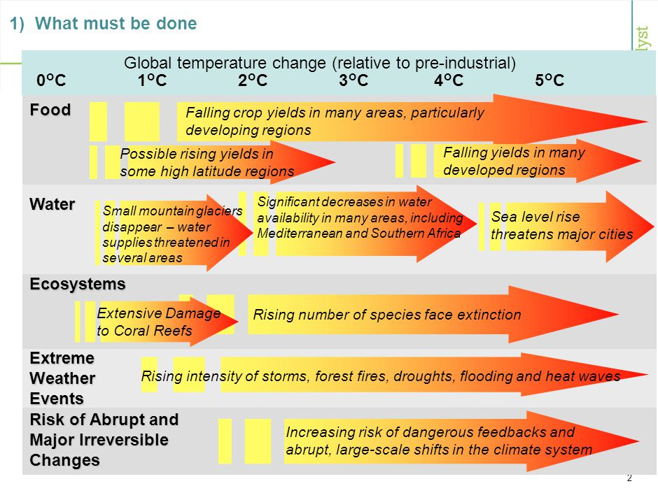 2 Carbon market interventions Funding requirements Sources of funds Institutional arrangements 1°C2°C5°C4°C3°C Sea level rise threatens major cities Falling crop yields in many areas, particularly developing regions Food Water Ecosystems Risk of Abrupt and Major Irreversible Changes Global temperature change (relative to pre-industrial) 0°C Falling yields in many developed regions Rising number of species face extinction Increasing risk of dangerous feedbacks and abrupt, large-scale shifts in the climate system Significant decreases in water availability in many areas, including Mediterranean and Southern Africa Small mountain glaciers disappear – water supplies threatened in several areas Extensive Damage to Coral Reefs Extreme Weather Events Rising intensity of storms, forest fires, droughts, flooding and heat waves Possible rising yields in some high latitude regions 1) What must be done