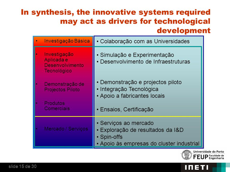 In synthesis, the innovative systems required may act as drivers for technological development slide 15 de 30