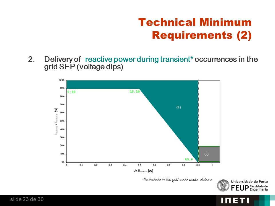 2. Delivery of reactive power during transient* occurrences in the grid SEP (voltage dips) *to include in the grid code under elaboration (2) Technica