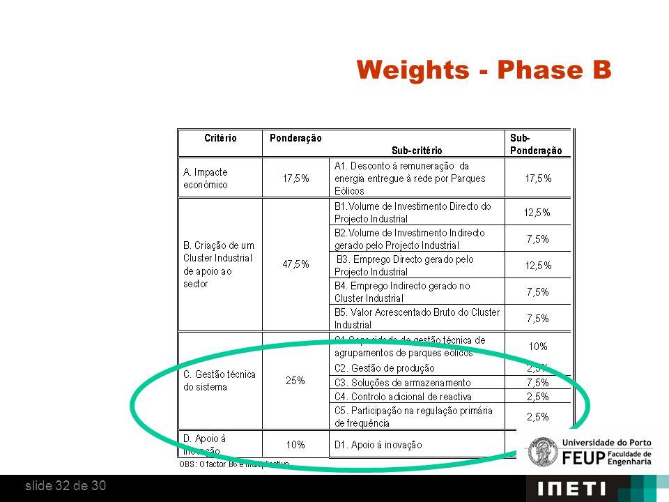 Weights - Phase B slide 32 de 30
