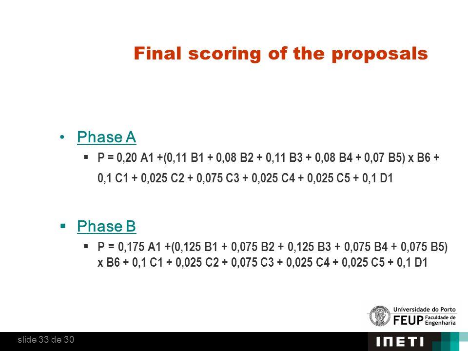 Final scoring of the proposals Phase A  P = 0,20 A1 +(0,11 B1 + 0,08 B2 + 0,11 B3 + 0,08 B4 + 0,07 B5) x B6 + 0,1 C1 + 0,025 C2 + 0,075 C3 + 0,025 C4 + 0,025 C5 + 0,1 D1  Phase B  P = 0,175 A1 +(0,125 B1 + 0,075 B2 + 0,125 B3 + 0,075 B4 + 0,075 B5) x B6 + 0,1 C1 + 0,025 C2 + 0,075 C3 + 0,025 C4 + 0,025 C5 + 0,1 D1 slide 33 de 30
