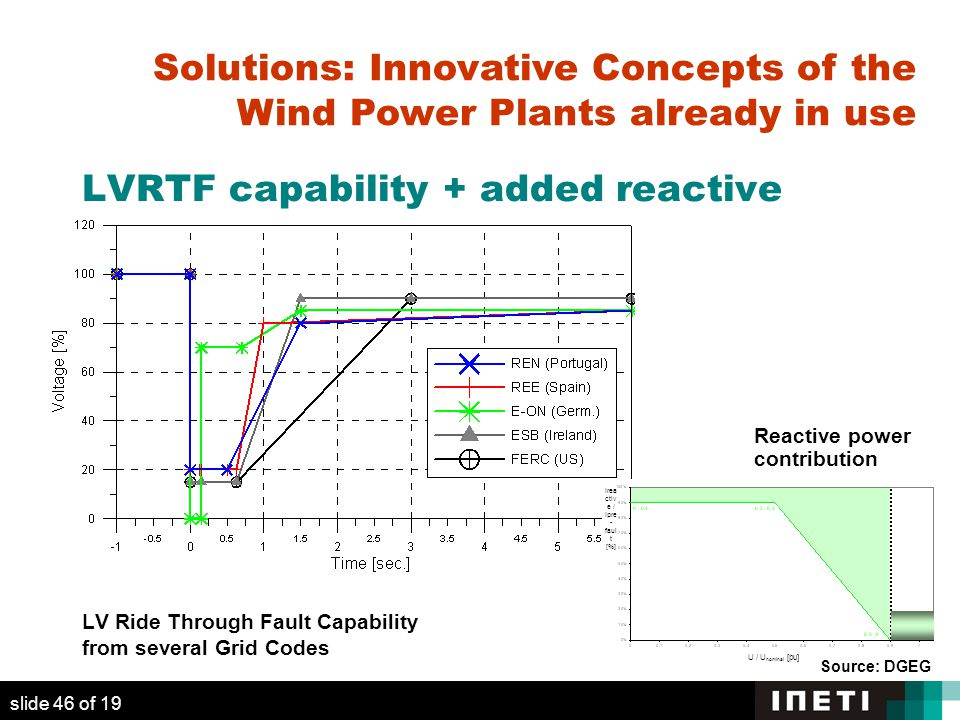 LVRTF capability + added reactive Reactive power contribution required LV Ride Through Fault Capability from several Grid Codes Irea ctiv e / Ipre - faul t [%] U / U nominal [pu] slide 46 of 19 Source: DGEG Solutions: Innovative Concepts of the Wind Power Plants already in use