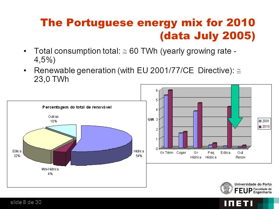 The Portuguese energy mix for 2010 (data July 2005) Total consumption total:  60 TWh (yearly growing rate - 4,5%) Renewable generation (with EU 2001/77/CE Directive):  23,0 TWh slide 8 de 30