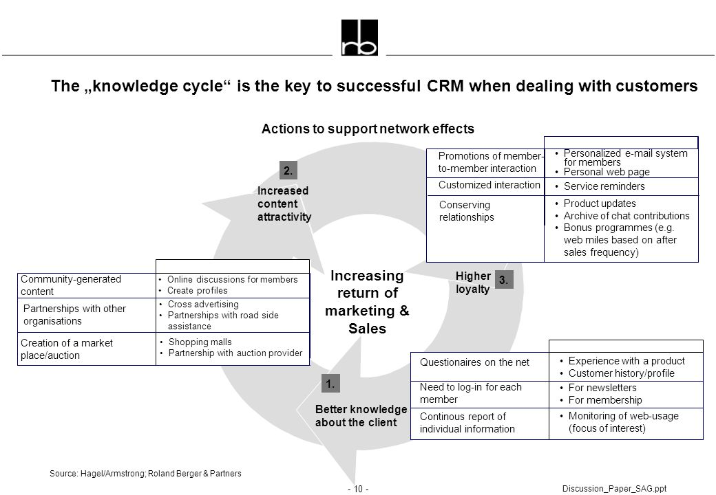 """- 10 - Discussion_Paper_SAG.ppt The """"knowledge cycle"""" is the key to successful CRM when dealing with customers Actions to support network effects Sour"""