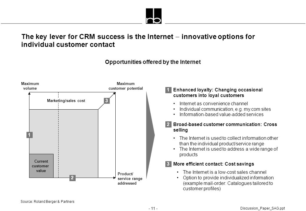 - 11 - Discussion_Paper_SAG.ppt The key lever for CRM success is the Internet  innovative options for individual customer contact 3 1 2 Maximum cust