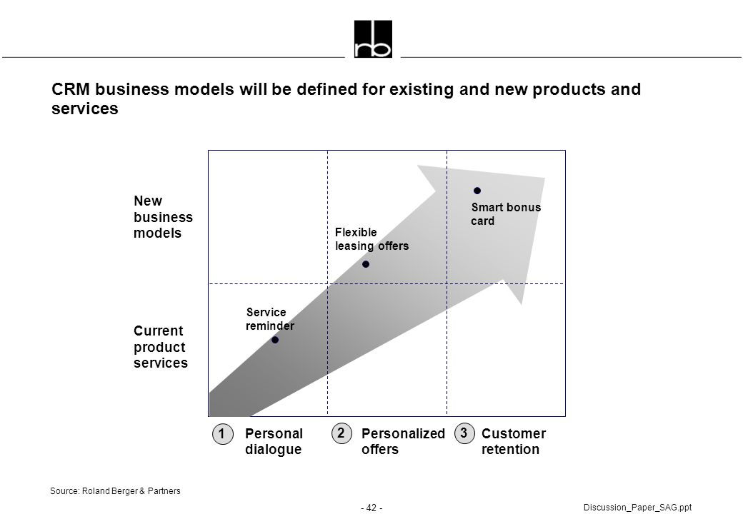 - 42 - Discussion_Paper_SAG.ppt CRM business models will be defined for existing and new products and services New business models Current product ser